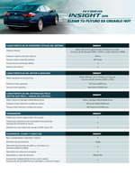 Ofertas de Honda, Insight 2019
